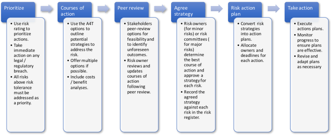 Risk address process