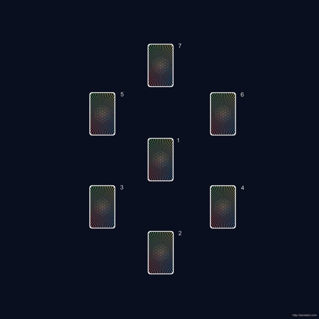 Relationship Circle - 7 card Tarot spread