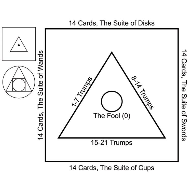 P.D. Ouspensky's The Symbolism of the Tarot
