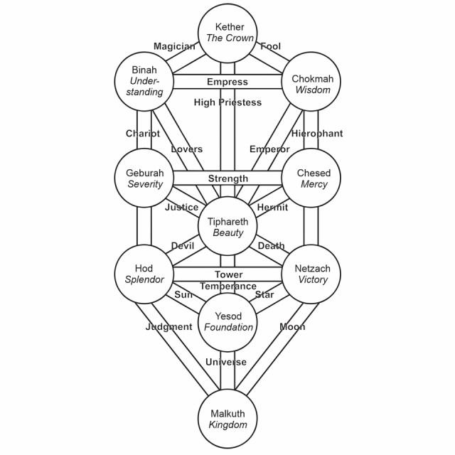 Robert Wang's Jungian Tarot Tree of Life