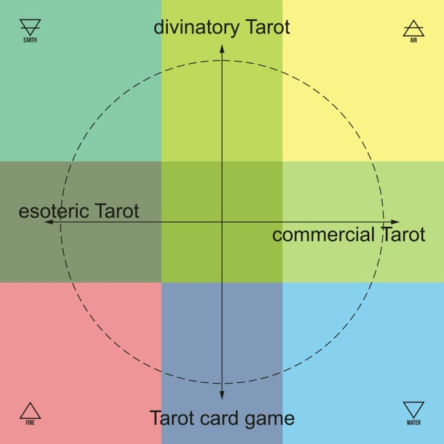 Tarot 2020