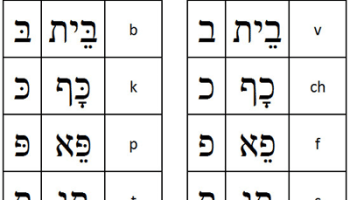 hebrew double letters with dots