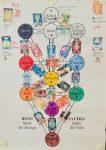 Kabbala und Tarot - der Lebensbaum als Legesystem