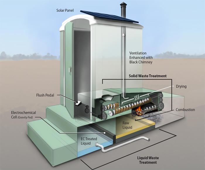 مراحيض تحول المخلفات البشرية إلى وقود