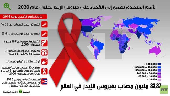 إنفوجرافيك: الأمم المتحدة: نطمح إلى القضاء على فيروس الإيدز بحلول عام 2030