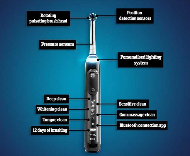 أذكى فرشاة أسنان في العالم