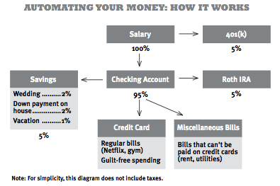 Monthy Money Management Automation