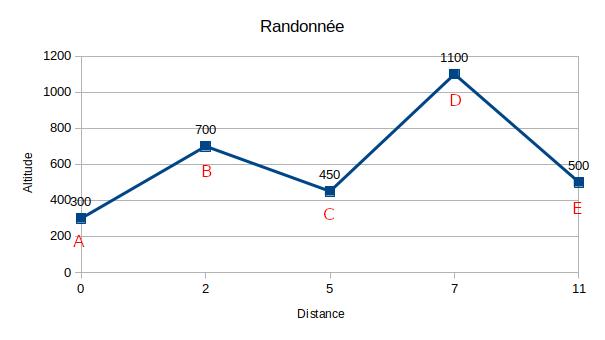 Exemple 4: Dénivelé positif et négatif en randonnée