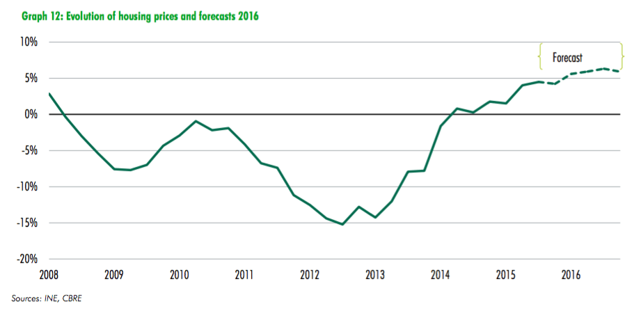 evolucion precio vivienda-inversion-inmobiliaria