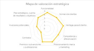 Tasación informática-mapa alcance estrategico tasacion software