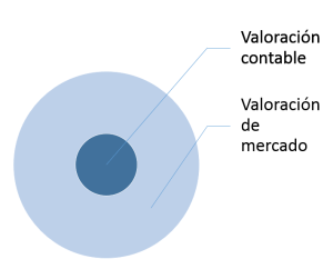 Tasación informática-valoracion contable y valoracion de mercado de proyecto informático