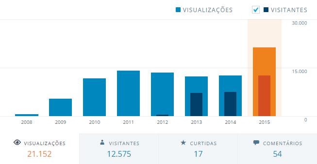 Estatística Por Ano