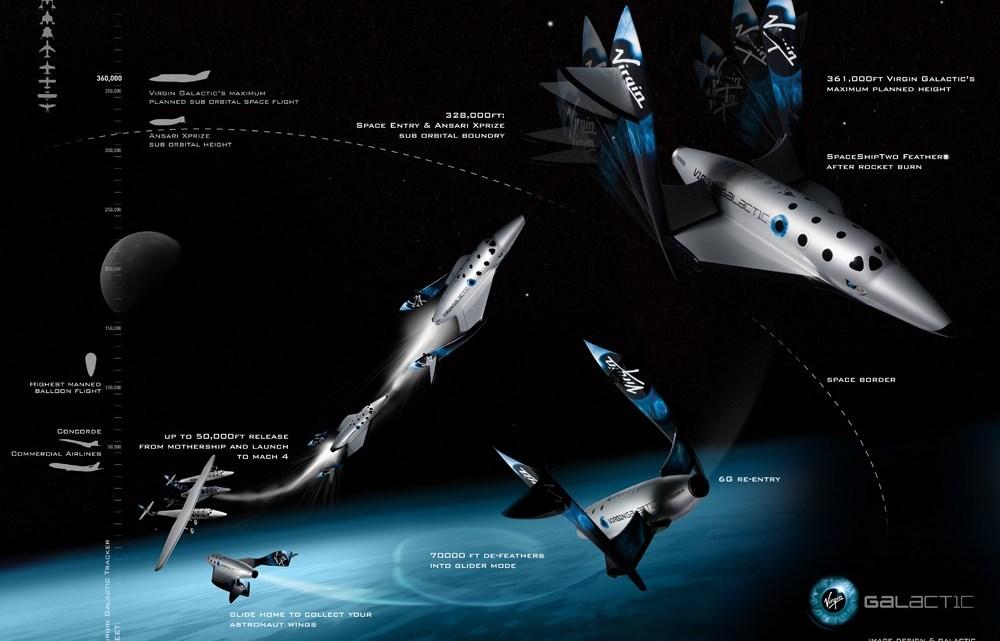 Virgin Galactic : Son train d'atterrissage avant est … en bois stratifié