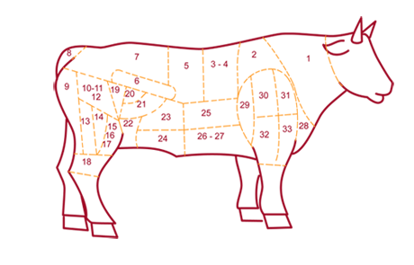 French Cuts of Beef - Taste of Savoie