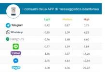 Aplikacije koje trose najmanje podataka