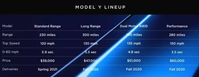 model y tesla specifikacije