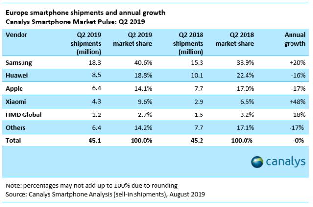 statistika rasta pametnih telefona