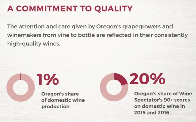 Oregon Wine Tiny Production Tremendous Recognition