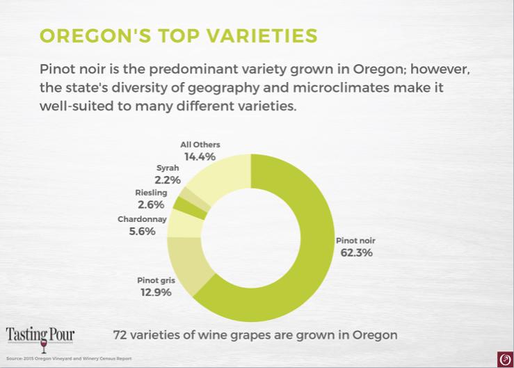 Oregon Wine Top Varieties