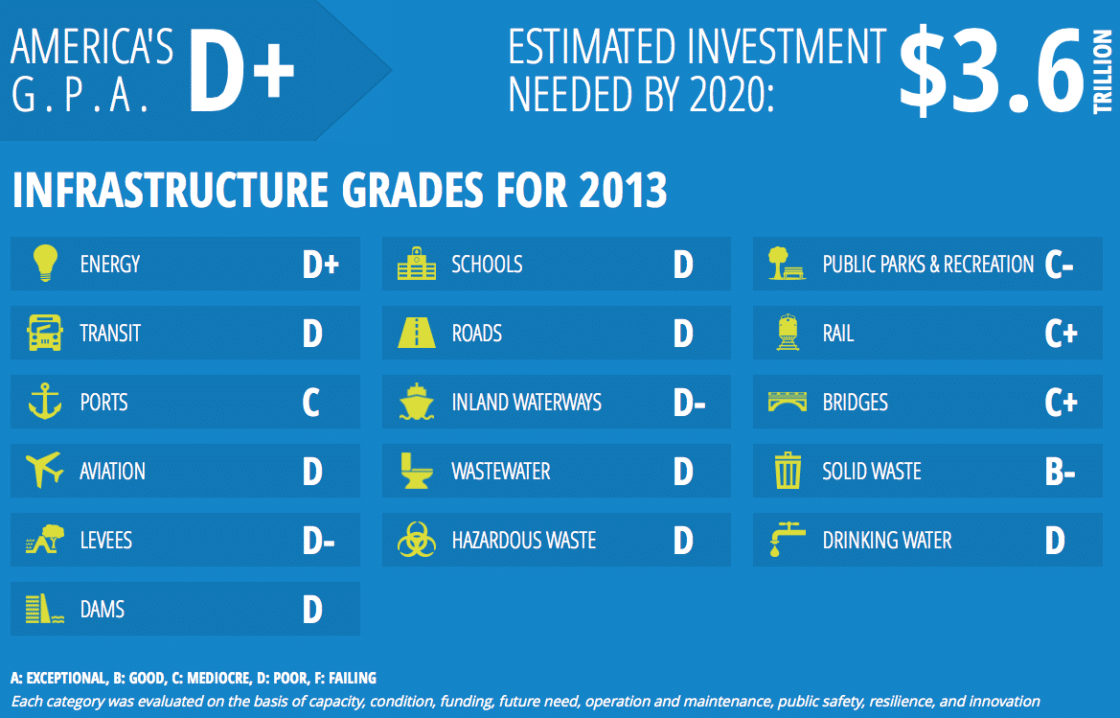 Image result for america's infrastructure report card