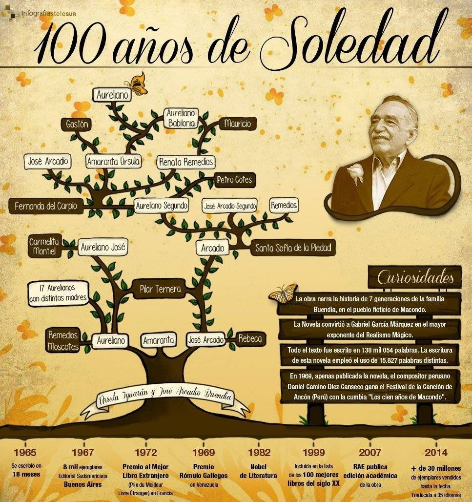 árbol genealógico 100 años de soledad