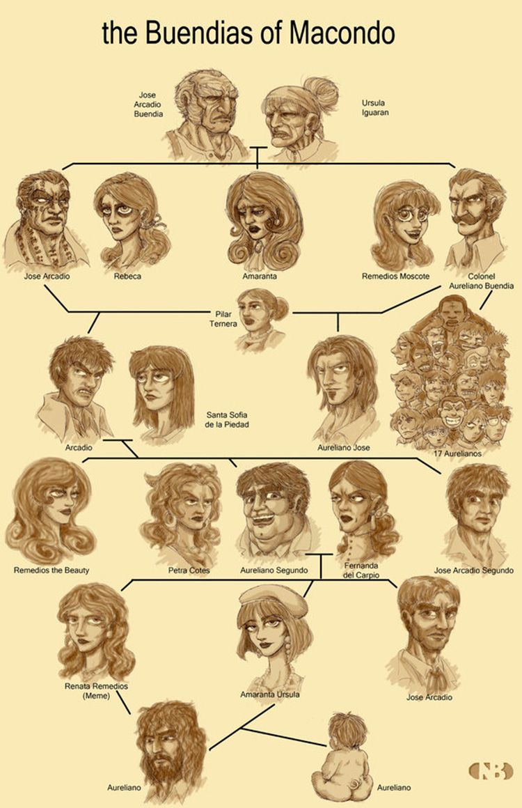 arbol_genealogico_familia_buendia