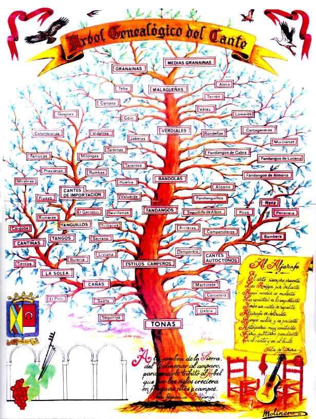 arbol_genealogico_cante_flamenco