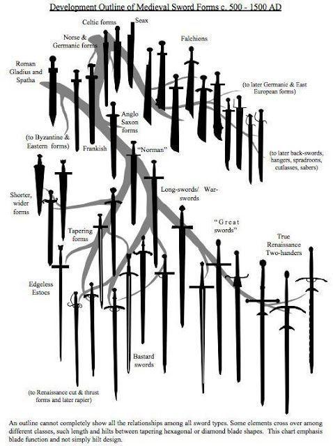 arbol_genealogico_espadas