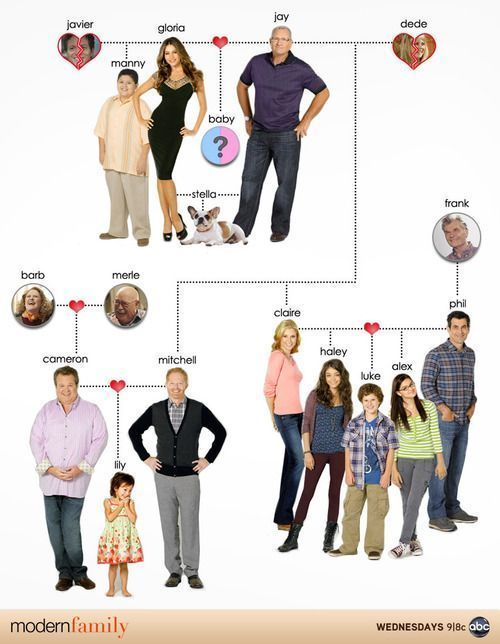 arbol_genealogico_modern_family