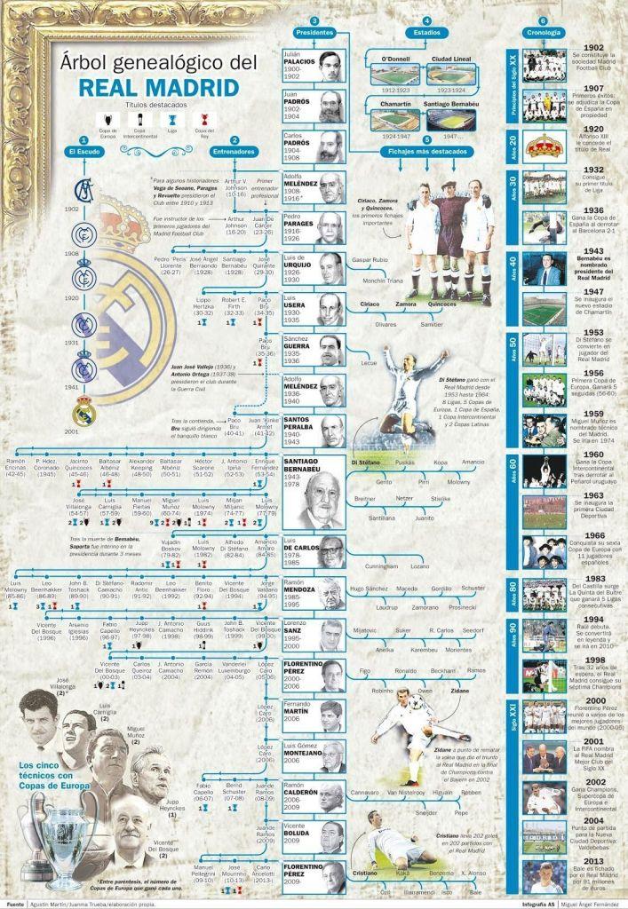 arbol_genealogico_real_madrid