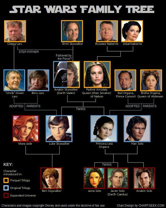 arbol_genealogico_star_wars