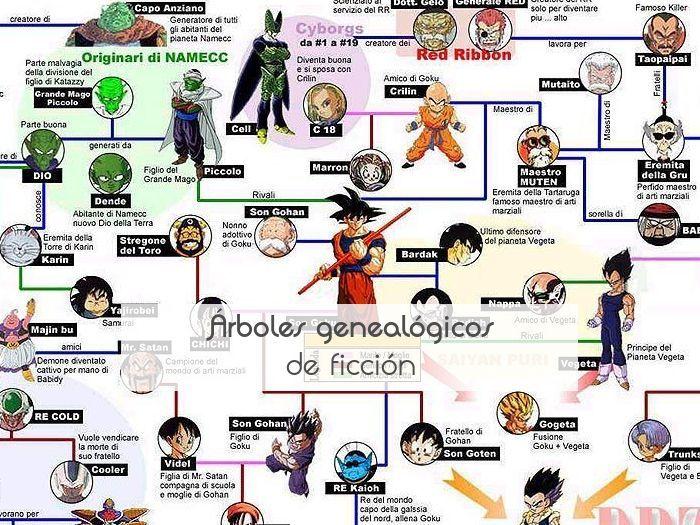Árboles genealógicos de ficción