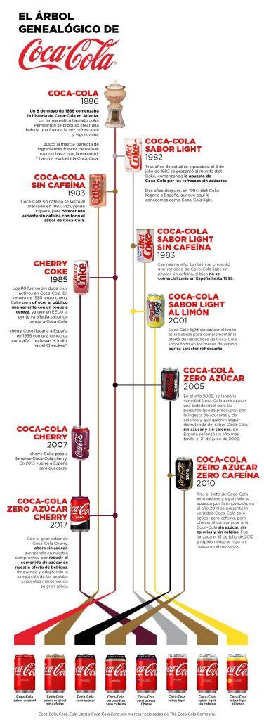 árbol genealógico de Coca Cola