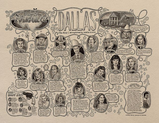 Árbol genealógico de Dallas