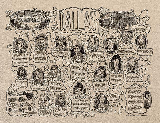 Árbol genealógico de Dallas