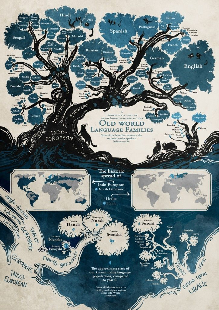 Árbol genealógico de las lenguas