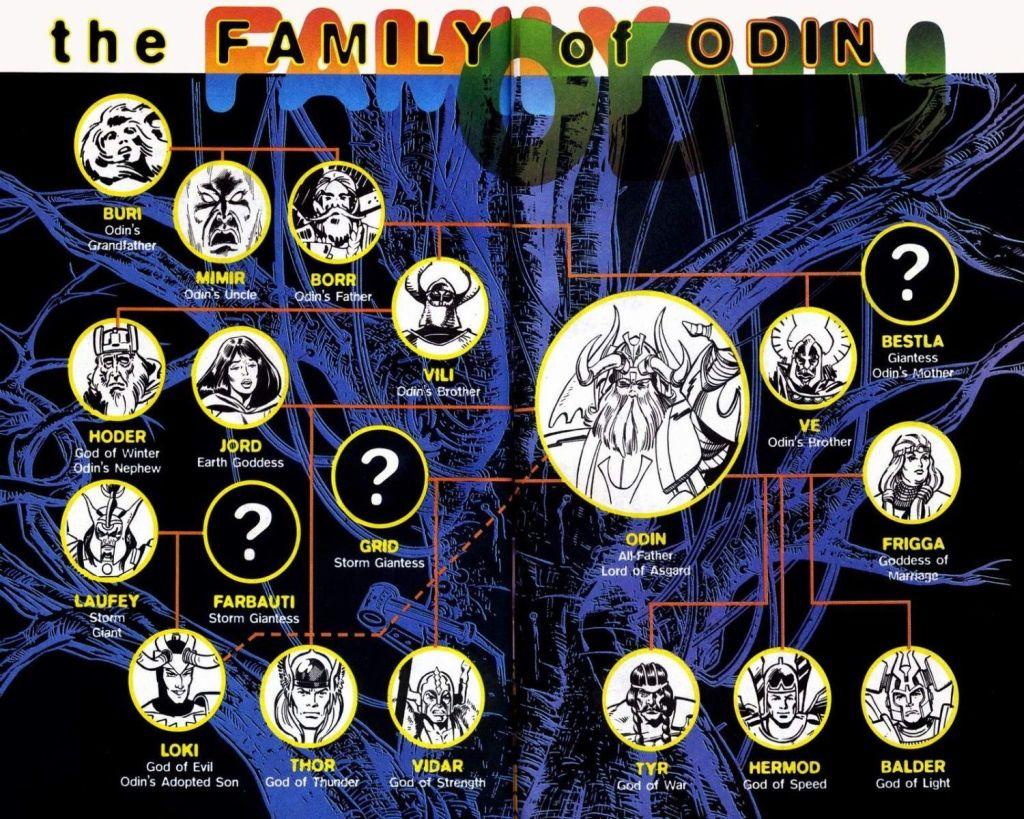 Árbol genealógico de Odin