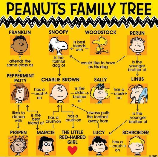 Árbol genealógico de Peanuts