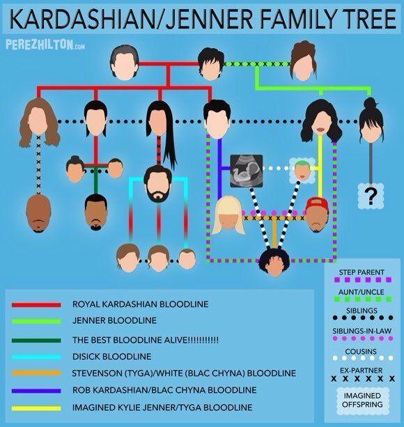 Árbol genealógico los Kardashian