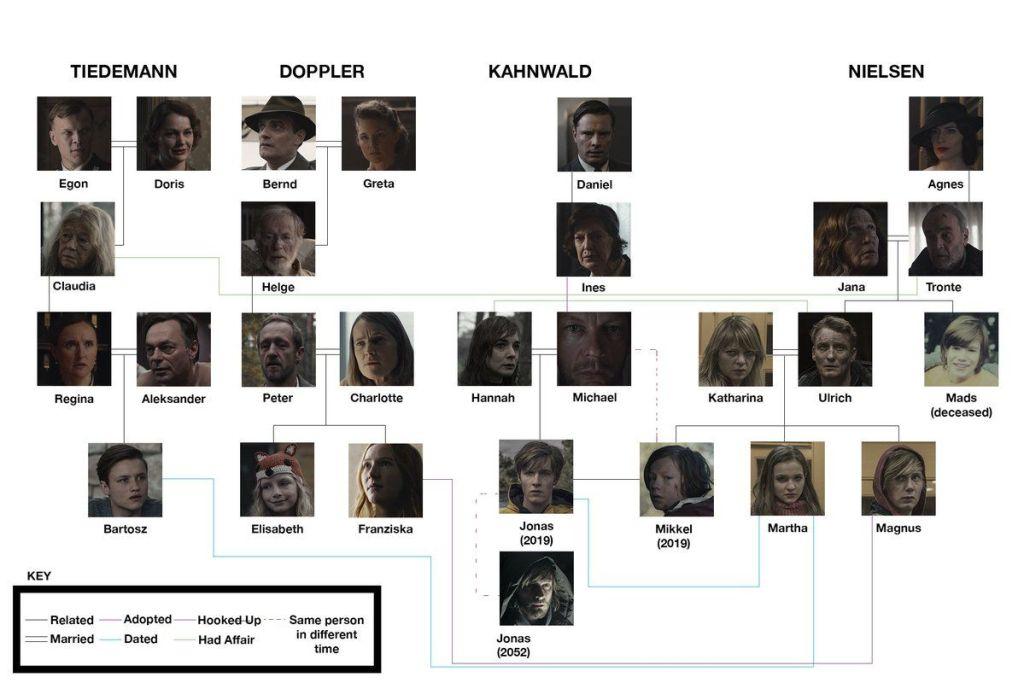 árbol genealógico Dark Netflix