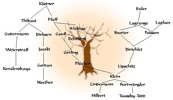 genealogía matemáticas