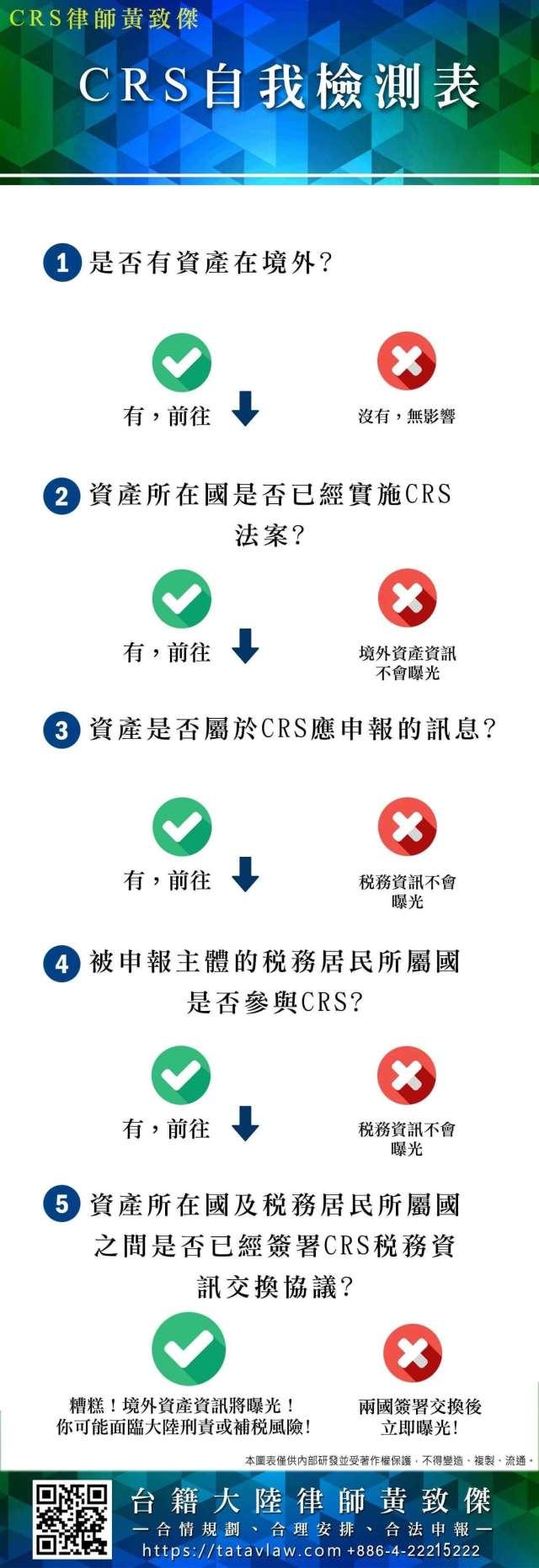 CRS自我檢測查核表B