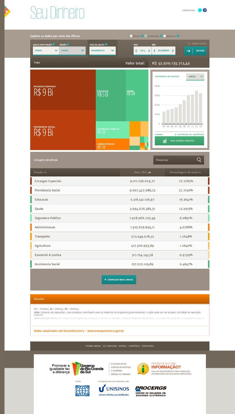 Mapa da Transparência RS – Seu Dinheiro