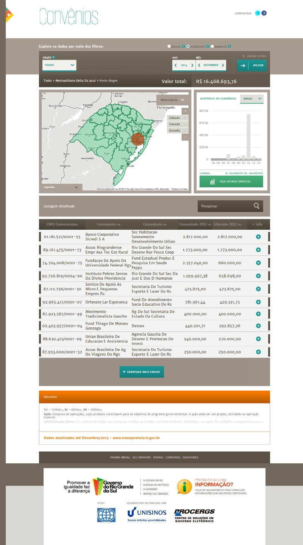 Mapa da Transparência RS – Convênios, gastos por região