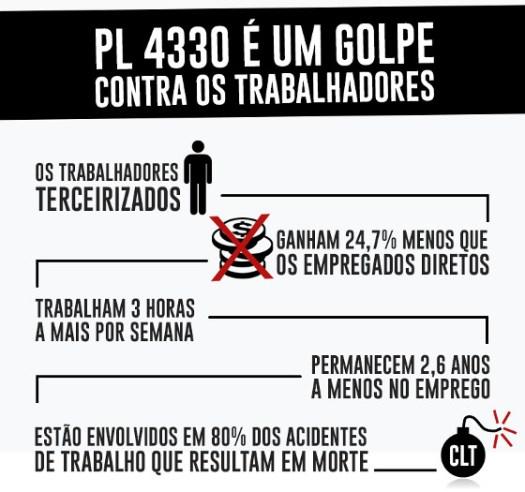 pl-4330-golpe-contra-trabalhadores
