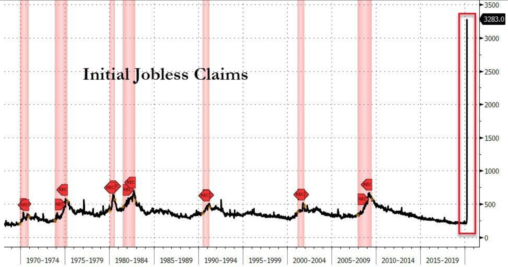 A Record 3.3 Million Americans Just Filed For Unemployment Benefits Most Will Be Exposed: