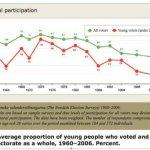 なぜスウェーデンの若者の投票率は高いのかその①