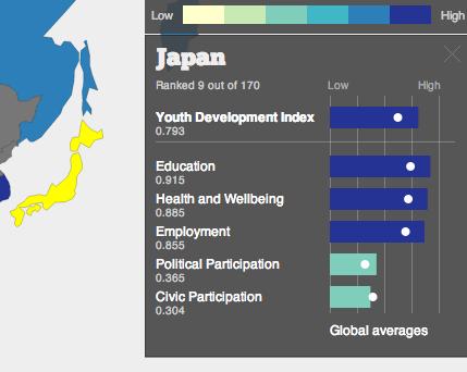若者が幸せな国ランキング、スウェーデンは2位。日本は? (4/5)