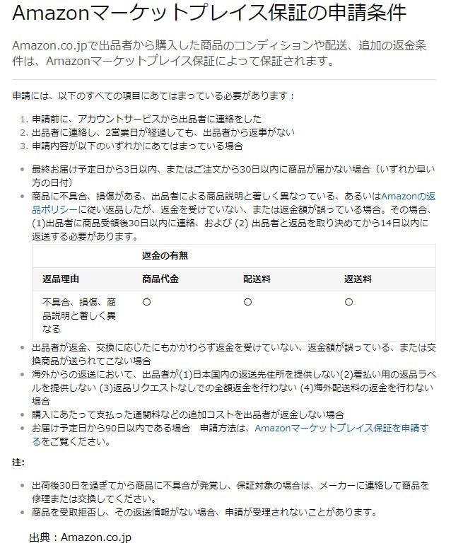 Amazonマーケットプレイス保証の申請条件