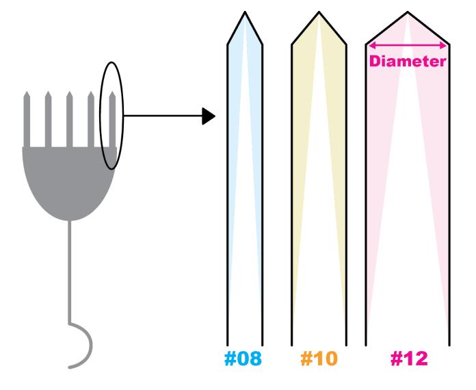 needle diameter